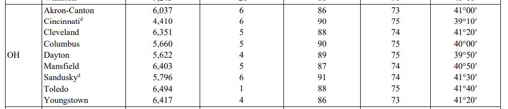 temperature table for Ohio